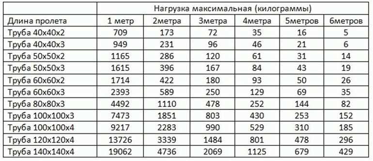 Таблица расчета профильной трубы